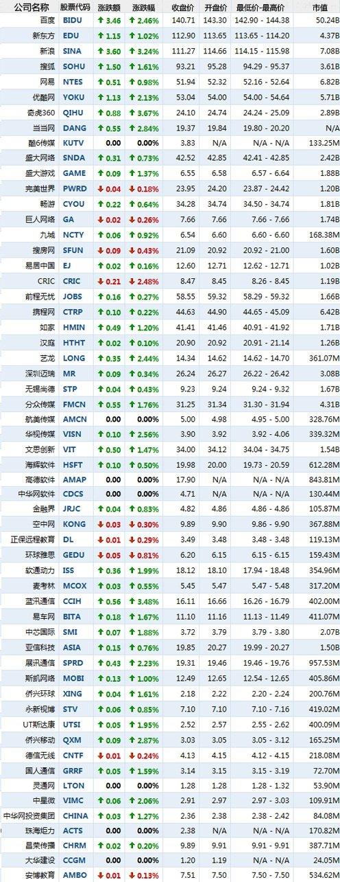 4月13日早盘中国概念股普涨