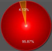 95.89%网友表示愿意使用携号转网
