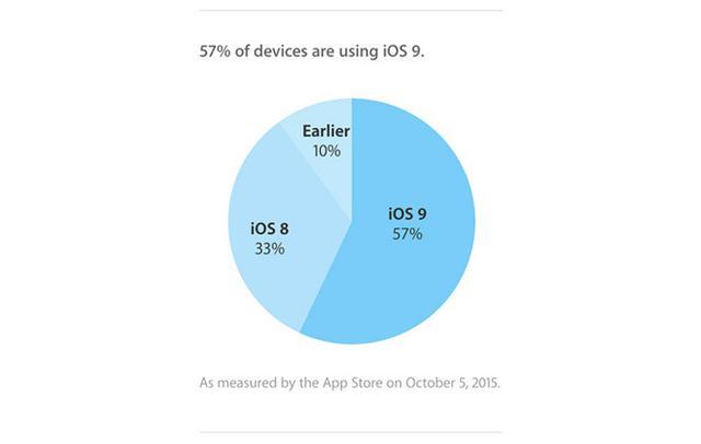 iOS 9推出三周装机率已达57%