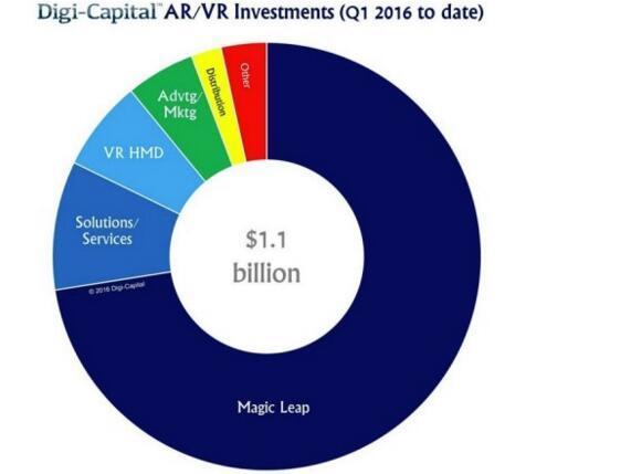 AR/VR两个月投资额达11亿美元 超去年总额