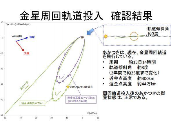 """日确认""""拂晓""""号成功入轨金星 系亚洲首次"""