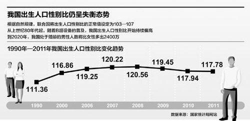上海 人口性别比_居高不下的出生人口性别比-00后 性别失衡远超 90后 江西 河南