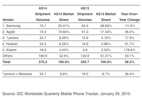 三星苹果智能手机出货量相当