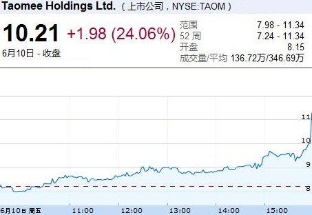 淘米网IPO第二日收报10.21美元 逆市大涨24%