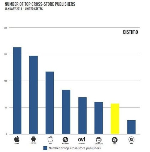 数据显示WP7应用程序数量增速为苹果30倍