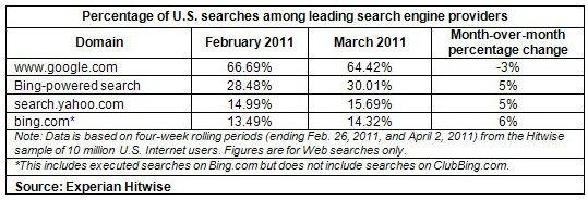 微软美国搜索市场份额达30% 谷歌降至64.42%