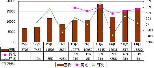 阿里IPO后首季财报图解:为何净利下滑?