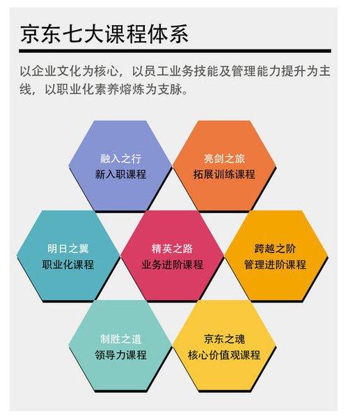 京东员工培训揭秘:七大课程体系 员工即企业