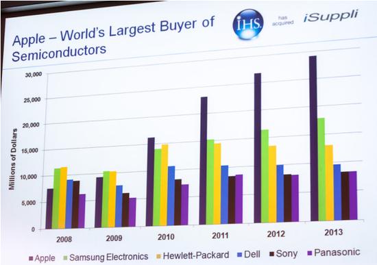 苹果成半导体芯片市场最大买家:超出三星50%