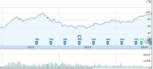 100.53!苹果股价创新高 两年经历大起大落