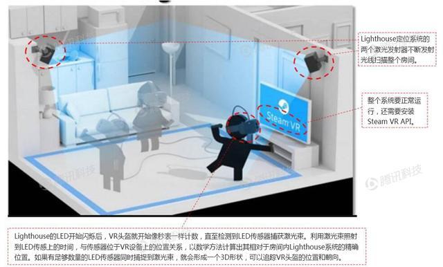 "德银VR报告第二章:VR的目标是 ""在场"""