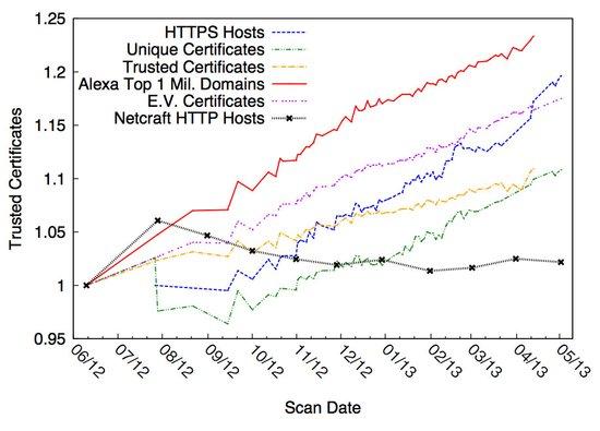 互联网扫描工具ZMap问世:44分钟可扫遍互联网