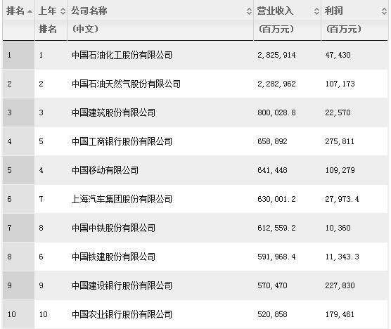 2015《财富》中国500强发布 阿里巴巴首上榜