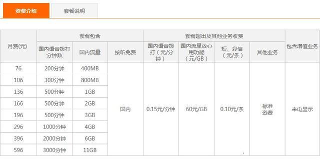 同是4G套餐,哪家流量更便宜?