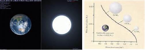 神奇的量子物理:白矮星与中子星的奥秘