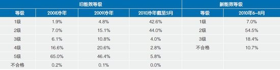 2011年国美电器空调市场消费趋势报告