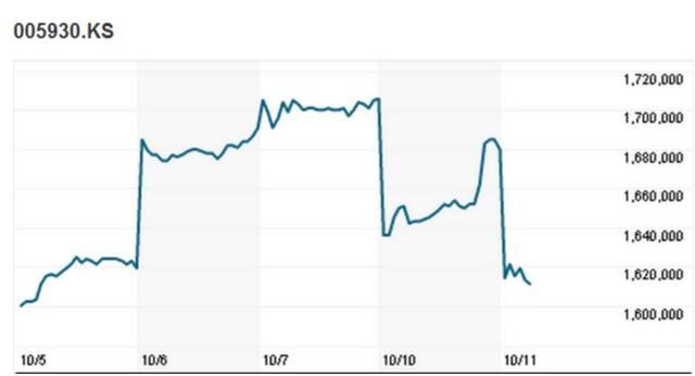 全球停售Note 7 三星股价周二开盘大跌5%