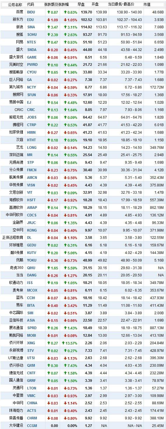 4月4日早盘中国概念股涨跌互现 侨兴系大涨