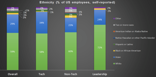 Facebook、谷歌、推特(Twitter)员工女性比例小