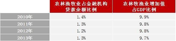 来源:中国人民银行、国家统计局 整理:企鹅智酷