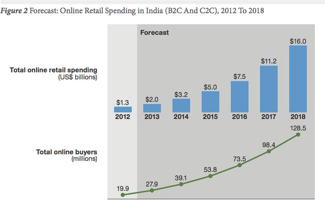 三张图告诉你为什么为何亚马逊重金下注印度