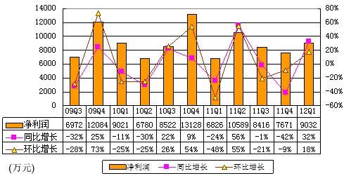 图解金山软件季报:净利9032万元 同比增32%