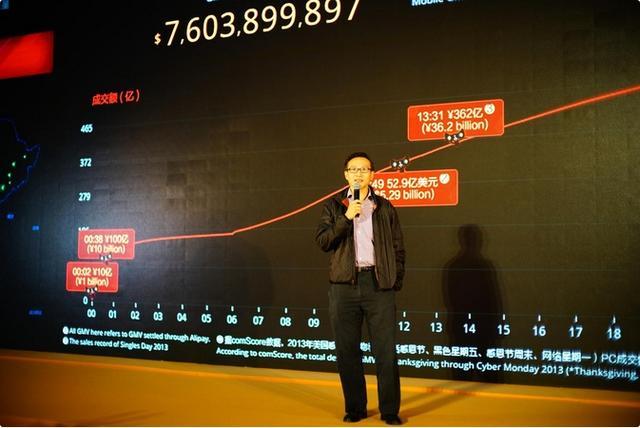 蔡崇信:整个电子商务渗透率目前只有9%