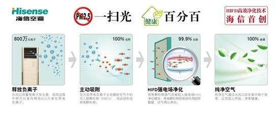 海信超级净化空调引领PM2.5防御战