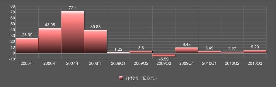 诺基亚2005年至今净利润汇总