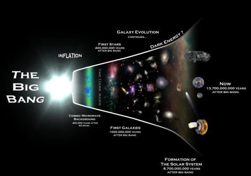 宇宙大爆炸前神秘事件 旧宇宙崩溃催生新宇宙