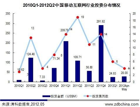 今年国内移动互联网投资大幅放缓 远低于去年