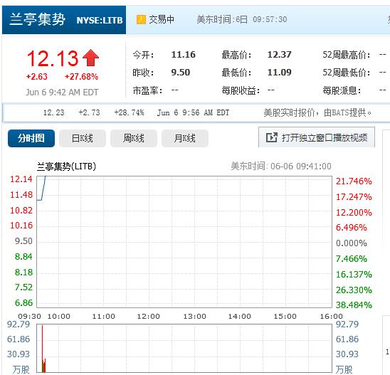 兰亭集势首日开盘价11.16美元 上涨17.4%