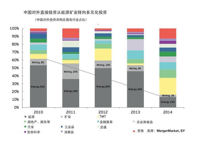 """独家解密:美国正在发生的""""中国投资潮"""""""
