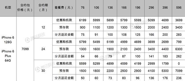 联通iPhone 6/Plus全套餐曝光 最低预存900元