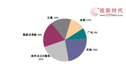 平板商用显示器市场第一季量额同比增长超10%