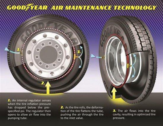 美最新研制自充气轮胎 可节省燃油降低成本