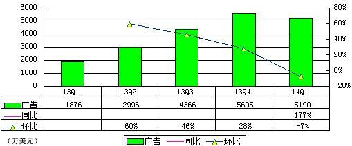 新浪微博IPO前夕披露财报:首季亏4740万美元