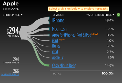 苹果公司收入来源及股价构成