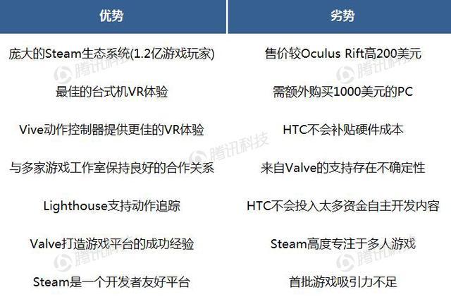 德银VR报告中文全版第六章:VR生态系统获得发展动力