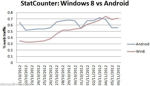 调查显示Win 8发布两周数据流量已超Android