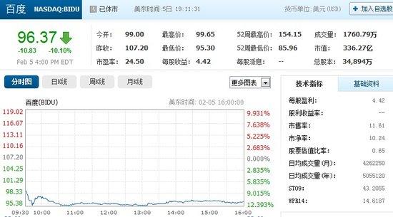 业绩增速放缓令市场担忧 百度股价周二大跌10%