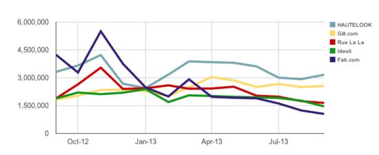创意产品闪购网站Fab流量一年内狂跌75%