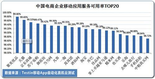 报告称90%电商App性能不及行业平均水平