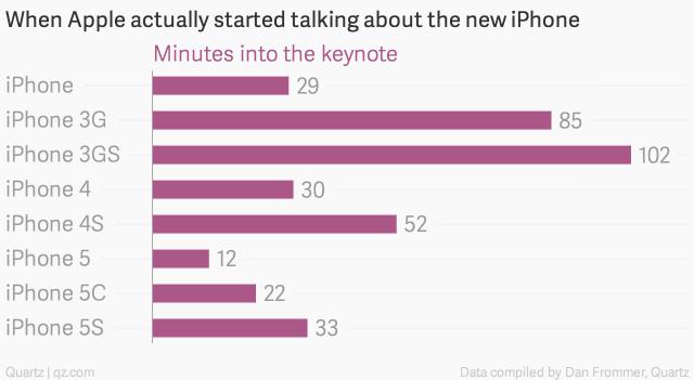 苹果历年新品发布会中的玄机