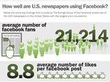 Facebook成美新闻网站流量重要贡献者