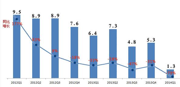 戴尔第一财季净利润1.3亿美元 同比下滑79%