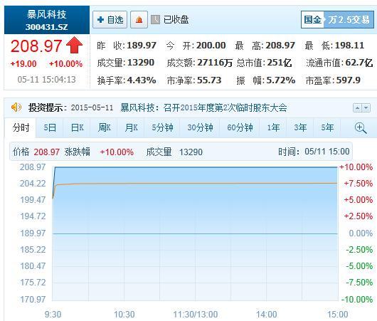 方四川投资上亿打造五金电子商务交杏彩娱乐易平台
