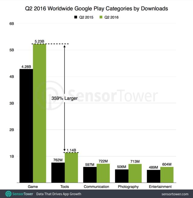 游戏的风口又来了? 二季度全球手游下载量同比增22%