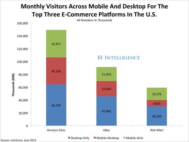 亚马逊eBay沃尔玛如何成美国移动商务三甲的?