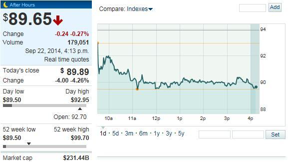 承销商行使超配权 阿里巴巴股价大跌4.26%